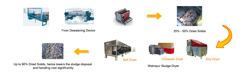 watropur sludge dryer