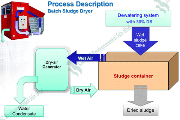 process-skip/container dryer